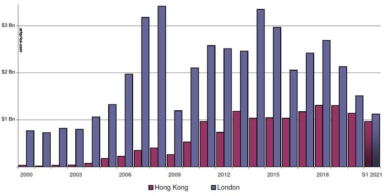 Fine Art auction turnover: Hong Kong vs. London